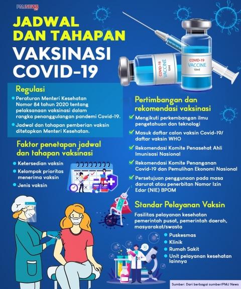 Ilustrasi jadwal dan tahapan vaksin Covid-19. (Foto: PMJ News/Ilustrasi/Fif).