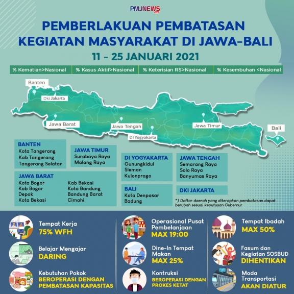 Lipsus PPKM Jawa-Bali, Tahapan Menuju Masyarakat Produktif dan Aman Covid-19. (Foto: PMJ News/Ilustrasi/Fifi).