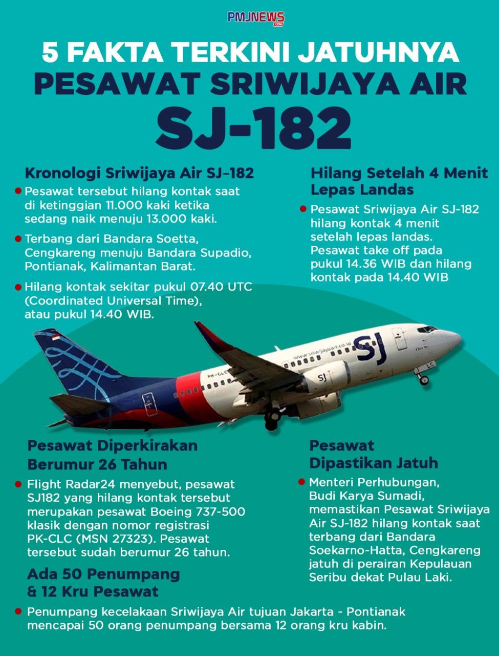 5 fakta terkait jatuhnya pesawat Sriwijaya Air SJ-182 di perairan Kepulauan Seribu, Jakarta. (Foto: PMJ News/Ilustrasi/Fifi).
