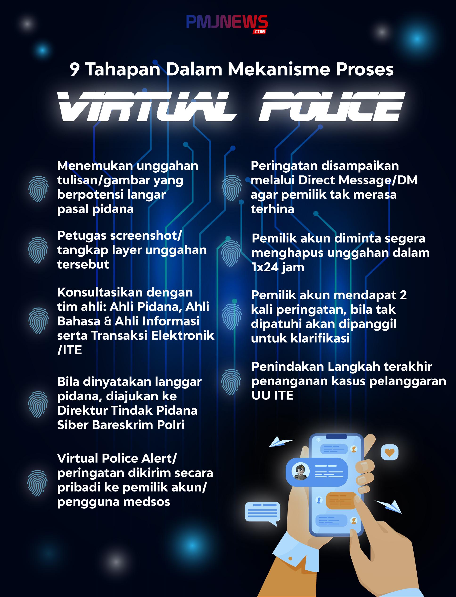 Mekanisme Proses Virtual Police. (Foto:PMJ News/Ilustrasi Grafis Jeje)