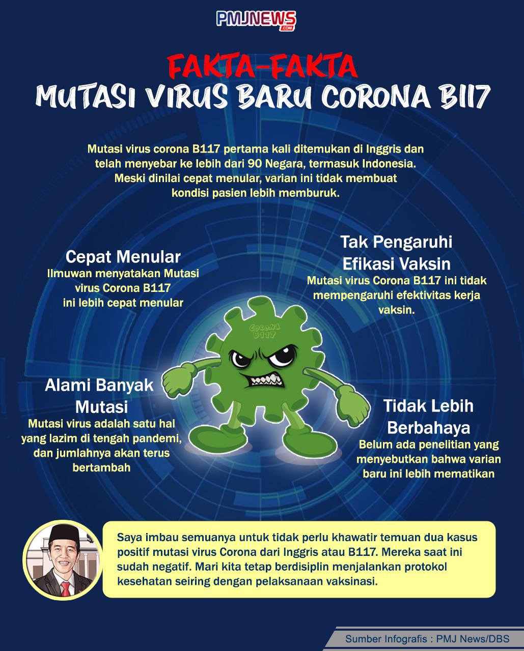 Mutasi Virus Baru Corona B117 tidak membuat kondisi pasien lebih memburuk. (Foto: PMJ News/Ilustrasi/Hadi).