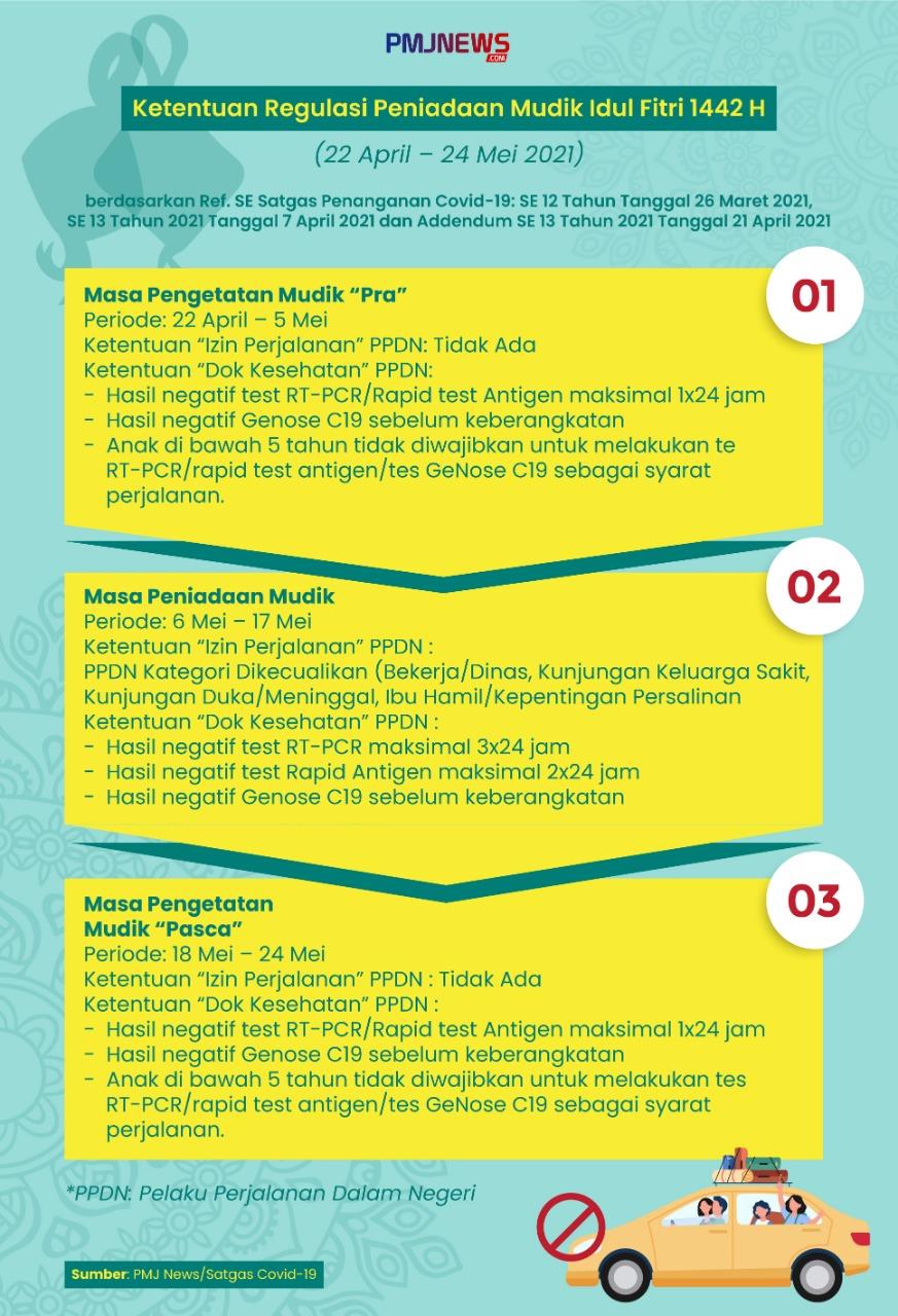 Infografis ketentuan regulasi peniadaan mudik Idul Fitri 1442 Hijriah. (Foto/ilustrasi: PMJ News/Jeje)
